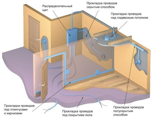 Фото - Електропроводка в підвалах і на горищах