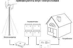 Принцип роботи вітрові електростанції.