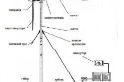 Схема пристрою простого вітрогенератора.