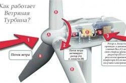 Принцип роботи вітряної турбіни