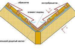 як поставити дах на будинок