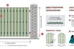 Приклад двостороннього заповнення секцій металевим парканом