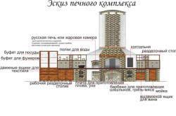 Ескіз пічного комплексу