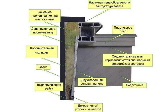 Фото - Етапи ремонту віконних укосів своїми руками