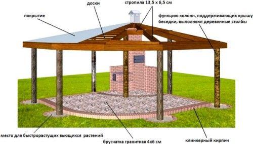 Фото - Етапи будівництва альтанки на присадибній ділянці