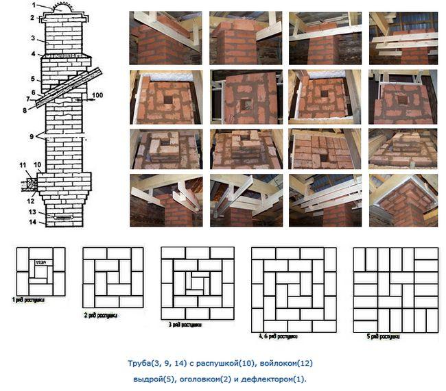 Фото - Етапи будівництва печей з цегли