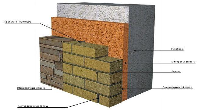 Схема облицювання стіни цеглою
