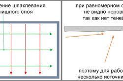 Схема виконання першого і другого шару шпаклівки стелі