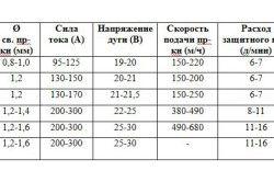 Таблиця параметрів зварювання