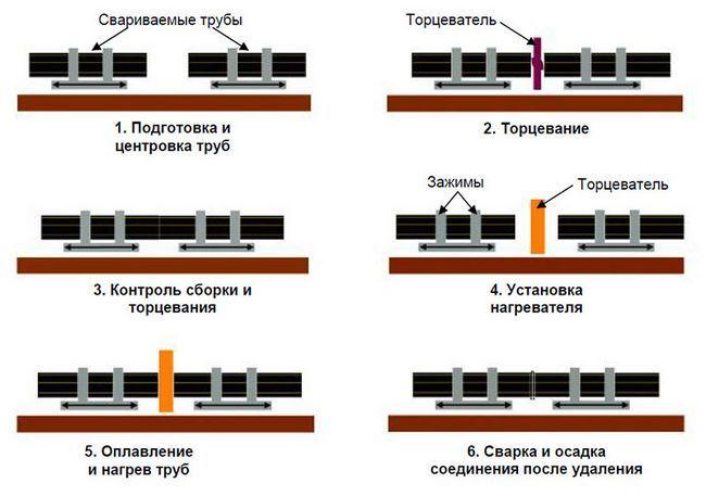 Схема стикового зварювання пластикових труб
