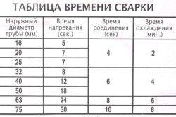 Таблиця часу зварювання пластикових труб