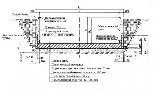 Фото - Якісна укладання бетону