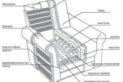 Фото - Якісне крісло з дсп своїми руками