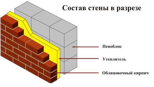 Фото - Якісне оштукатурювання стін з піноблоків