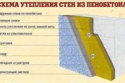 Схема утеплення стіни з піноблоків