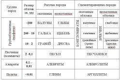 Таблиця соленосних порід
