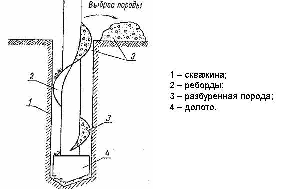 Схема шнекового буріння