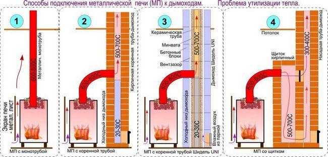 Способи підключення металевої печі до димоходів