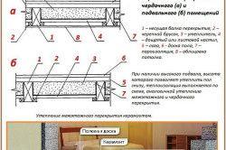Схема монтажу теплоізоляції деревяної підлоги