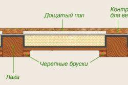 Схема пристрою сухих чорнових підлог