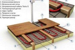 Схема пристрою теплої водяної підлоги