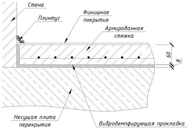 Схема бетонних підлог