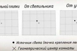 Схема варіантів поклейки стельової плитки