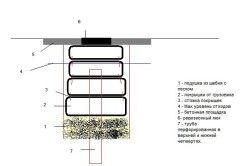 Схема пристрою септика з автомобільних покришок.