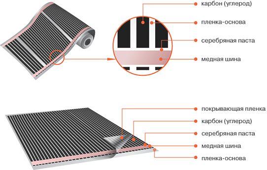 Схема пристрою теплої плівкової підлоги