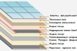 Схема теплої підлоги з використанням керамічної плитки