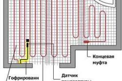 Схема теплої підлоги з колекторної розводкою контурів