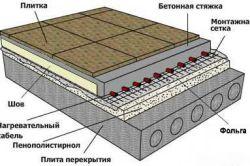Схема стяжки підлоги з керамзитом
