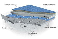 Схема пристрою водяної теплої підлоги