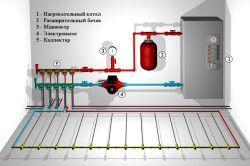 Схема-приклад підключення водяної теплої підлоги