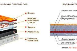 Схема варіантів теплих підлог