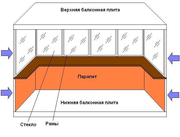 Фото - Якісний ремонт балконів і лоджій
