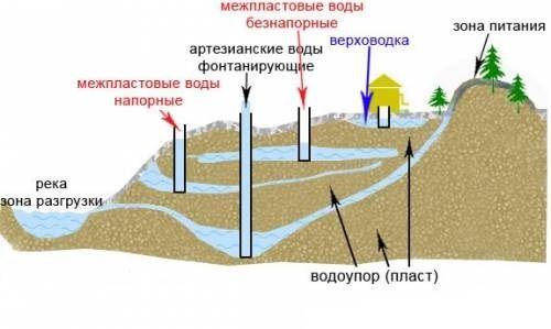 Фото - Значення температури грунтових вод
