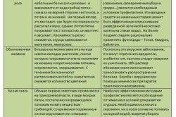 Таблиця хвороб і шкідників огірків.