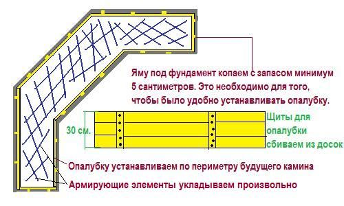 Схема облаштування фундаменту