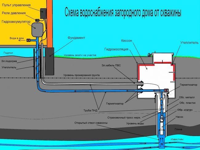 Фото - Як швидко пробурити свердловину в колодязі і повноцінно користуватися водою?