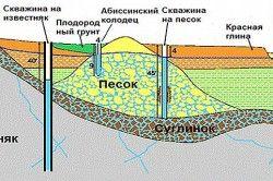 Способи і види буріння свердловин на воду