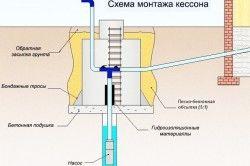 Схема монтажу кесона
