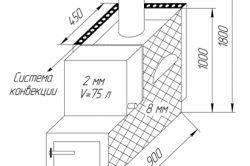 Схема цегельного мангала