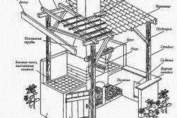 Схема стаціонарного мангалу з навісом