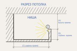 Схема установки світлодіодного підсвічування на підвісну стелю