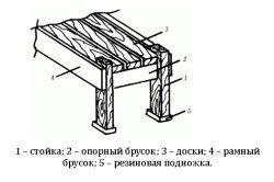 Схема лавки-лежанки
