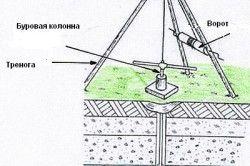 Класична схема ручного буріння свердловини