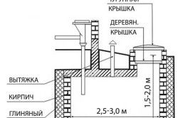 Типова конструкція вигрібної ями