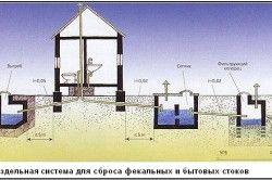 Роздільна система каналізації