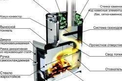 Схема руху паливних газів фінської печі